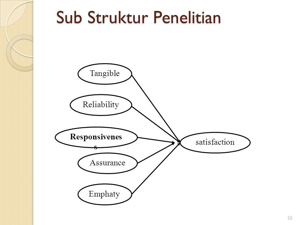 Sub Struktur Penelitian Tangible Reliability Responsivenes s Assurance Emphaty satisfaction 55