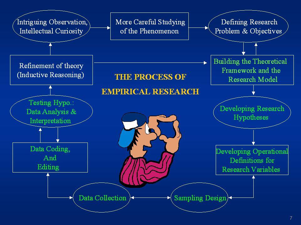 KERANGKA PEMIKIRAN Kerangka pemikiran merupakan miniatur keseluruhan dari proses penelitian Kerangka pemikiran harus menerangkan: 1.Mengapa penelitian dilakukan .