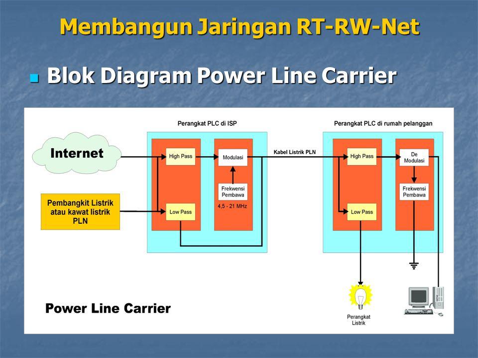 Blok Diagram Power Line Carrier Blok Diagram Power Line Carrier