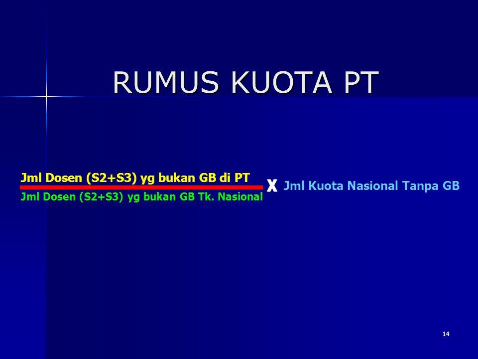 14 RUMUS KUOTA PT Jml Dosen (S2+S3) yg bukan GB di PT Jml Dosen (S2+S3) yg bukan GB Tk. Nasional Jml Kuota Nasional Tanpa GB