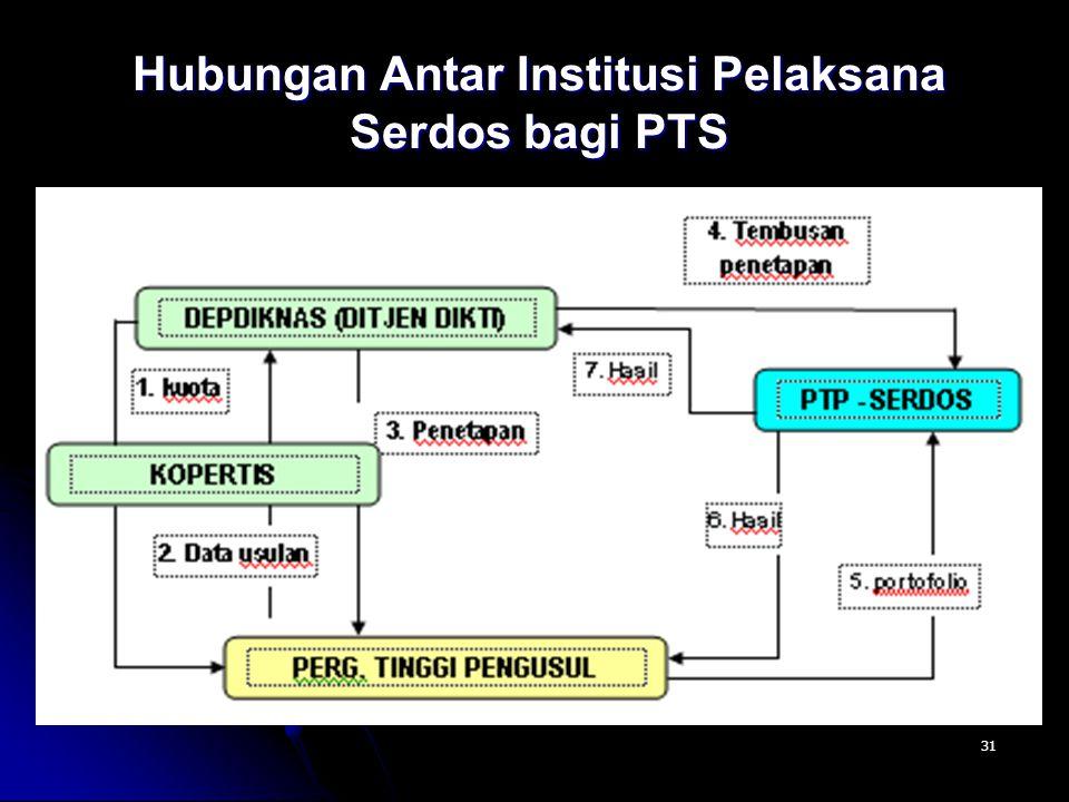 31 Hubungan Antar Institusi Pelaksana Serdos bagi PTS