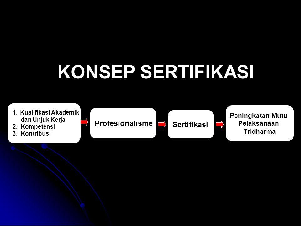 KONSEP SERTIFIKASI 1.Kualifikasi Akademik dan Unjuk Kerja 2. Kompetensi 3. Kontribusi Profesionalisme Sertifikasi Peningkatan Mutu Pelaksanaan Tridhar