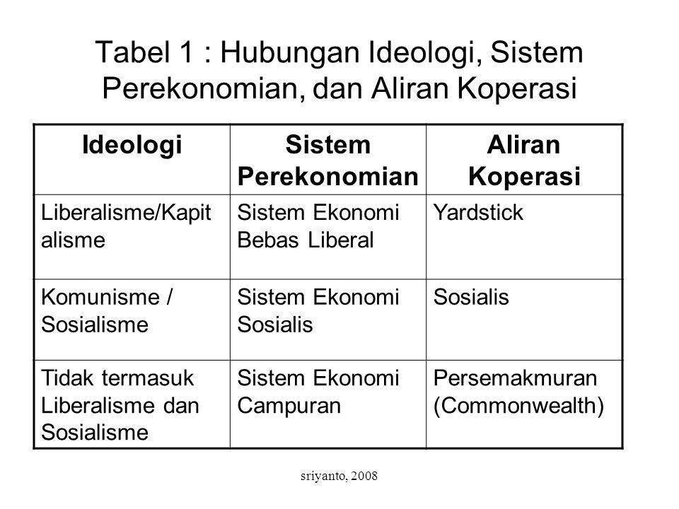 sriyanto, 2008 Tabel 1 : Hubungan Ideologi, Sistem Perekonomian, dan Aliran Koperasi IdeologiSistem Perekonomian Aliran Koperasi Liberalisme/Kapit ali