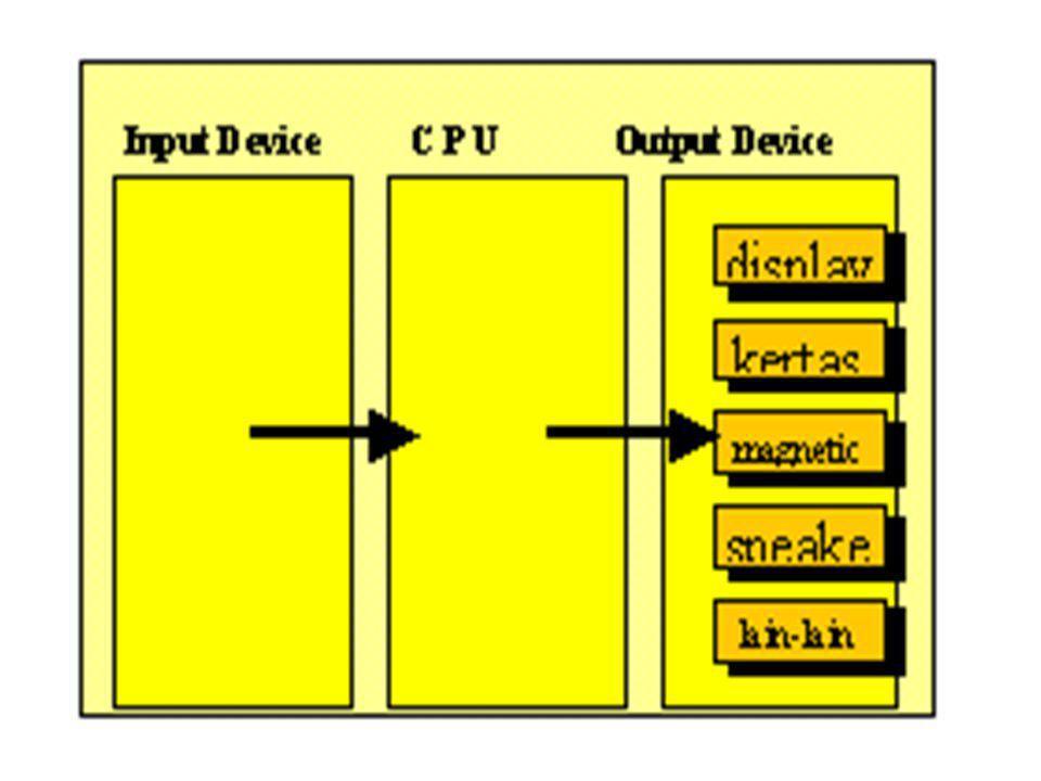 Media yang pertama adalah Visual Display, output yang ada akan disajikan melalui suatu alat yang bentuknya mirip dengan televisi.