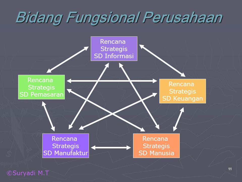 ©Suryadi M.T 11 Bidang Fungsional Perusahaan Rencana Strategis SD Informasi Rencana Strategis SD Keuangan Rencana Strategis SD Pemasaran Rencana Strat
