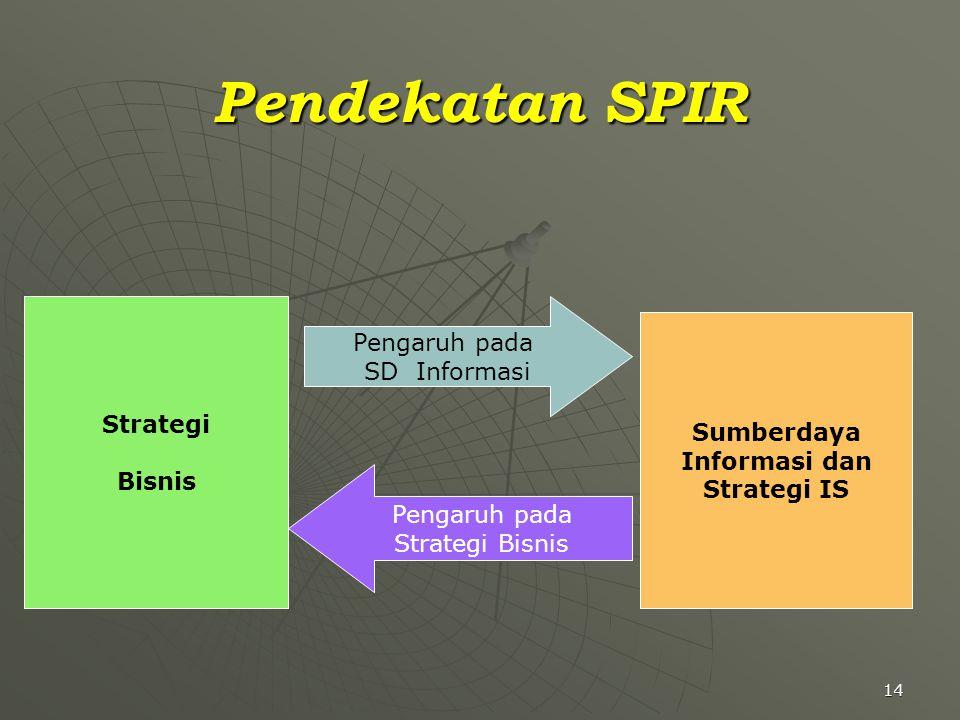 14 Pendekatan SPIR Sumberdaya Informasi dan Strategi IS Strategi Bisnis Pengaruh pada SD Informasi Pengaruh pada Strategi Bisnis