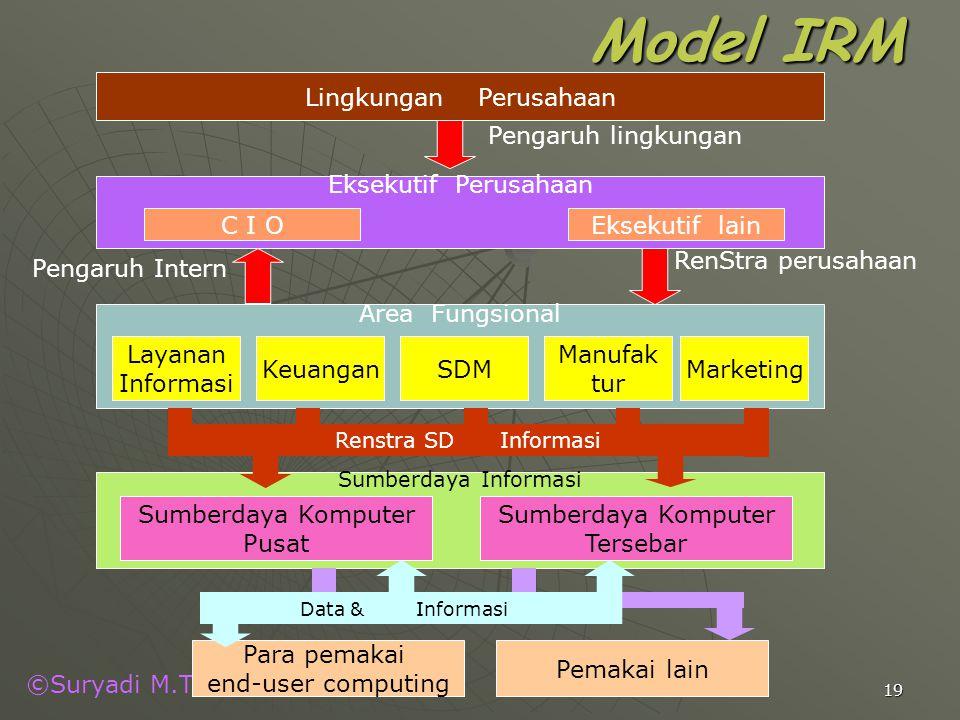 ©Suryadi M.T 19 Model IRM Lingkungan Perusahaan Eksekutif Perusahaan C I OEksekutif lain Sumberdaya Informasi Sumberdaya Komputer Pusat Sumberdaya Kom
