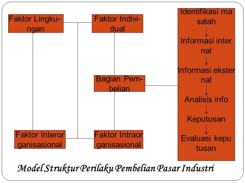 Faktor Lingku- ngan Faktor Interor ganisasional Faktor Indivi- dual Bagian Pem- belian Faktor Intraor ganisasional Identifikasi ma salah Informasi int