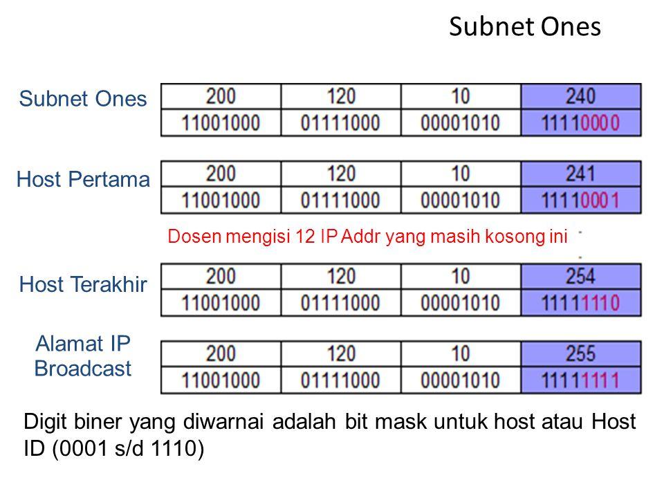 Subnet Zeros Dosen mengisi 12 IP Addr yang masih kosong ini Subnet Zeros Host Pertama Host Terakhir Alamat IP Broadcast Digit biner yang diwarnai adal