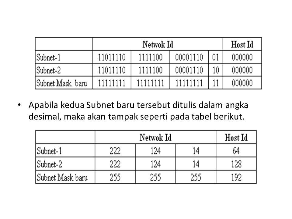 Subnetting dengan menggunakan dua bit Subnet mask ini akan memberikan kombinasi 00, 01, 10 dan 11 seperti tampak pada tabel berikut ini :