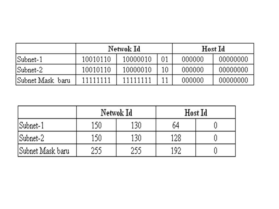 1.Jika kita mengambil 3 bit untuk membuat subnet, berapakah bobot subnetmask-nya ………… a.