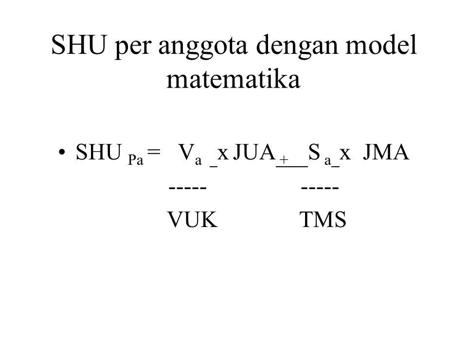 SHU per anggota dengan model matematika SHU Pa = V a x JUA + S a x JMA ----- ----- VUK TMS