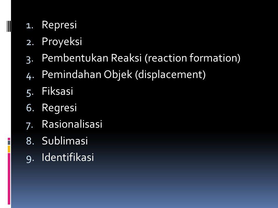 1. Represi 2. Proyeksi 3. Pembentukan Reaksi (reaction formation) 4. Pemindahan Objek (displacement) 5. Fiksasi 6. Regresi 7. Rasionalisasi 8. Sublima