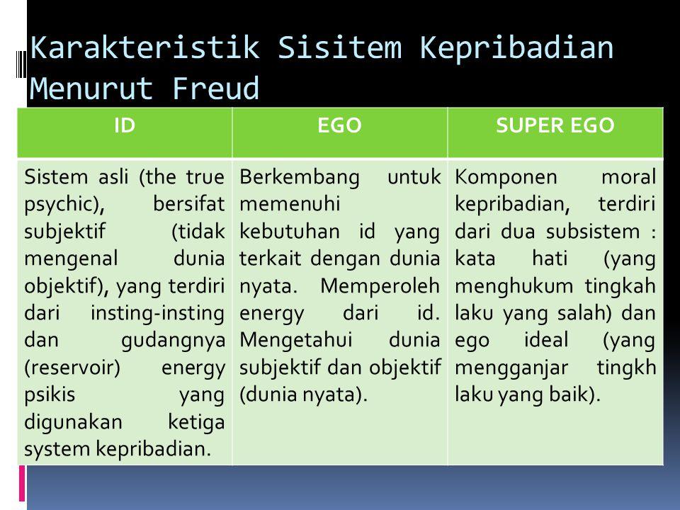 Karakteristik Sisitem Kepribadian Menurut Freud IDEGOSUPER EGO Sistem asli (the true psychic), bersifat subjektif (tidak mengenal dunia objektif), yan