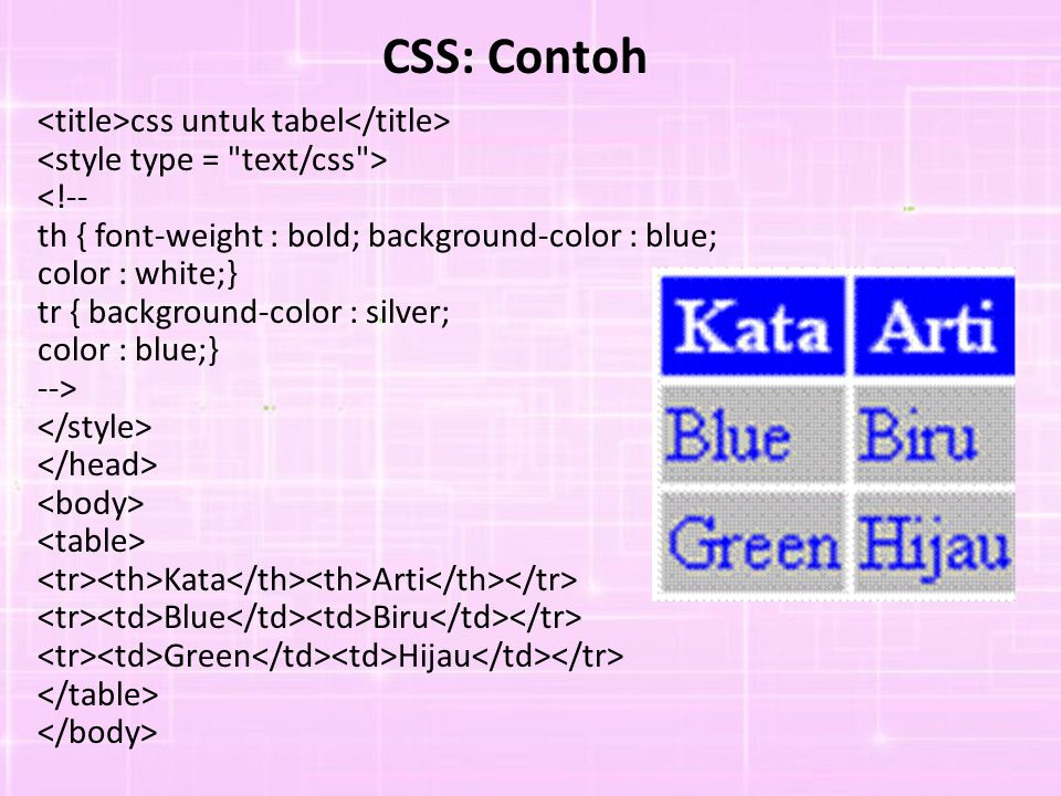 CSS: Contoh css untuk tabel <!-- th { font-weight : bold; background-color : blue; color : white;} tr { background-color : silver; color : blue;} -->