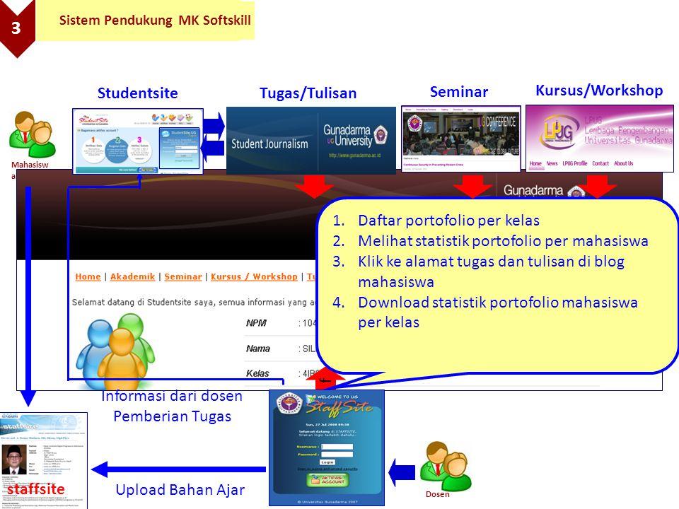 3 Sistem Pendukung MK Softskill Informasi dari dosen Pemberian Tugas Dosen f staffsite Upload Bahan Ajar 1.Daftar portofolio per kelas 2.Melihat stati