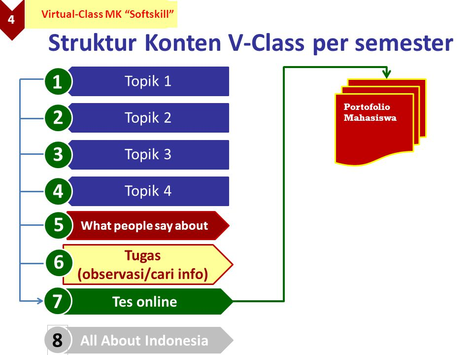 4 Virtual-Class MK Softskill Struktur Konten V-Class per semester Topik 1 Topik 2 Topik 3 Topik 4 What people say about Tugas (observasi/cari info) Tes online 1 2 3 4 5 6 7 Portofolio Mahasiswa All About Indonesia 8
