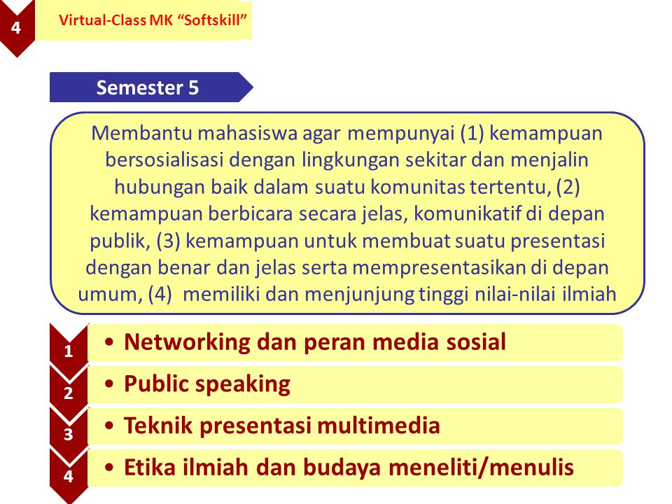 "4 Virtual-Class MK ""Softskill"" 1 Networking dan peran media sosial 2 Public speaking 3 Teknik presentasi multimedia 4 Etika ilmiah dan budaya meneliti"