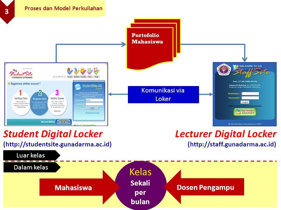 Kelas Sekali per bulan Mahasiswa Dosen Pengampu Dalam kelas Portofolio Mahasiswa Student Digital Locker (http://studentsite.gunadarma.ac.id) Lecturer