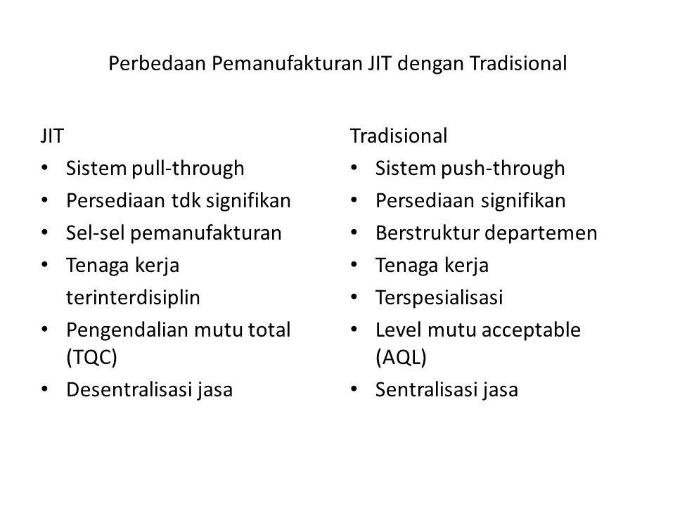 Perbedaan Pemanufakturan JIT dengan Tradisional JIT Sistem pull-through Persediaan tdk signifikan Sel-sel pemanufakturan Tenaga kerja terinterdisiplin Pengendalian mutu total (TQC) Desentralisasi jasa Tradisional Sistem push-through Persediaan signifikan Berstruktur departemen Tenaga kerja Terspesialisasi Level mutu acceptable (AQL) Sentralisasi jasa