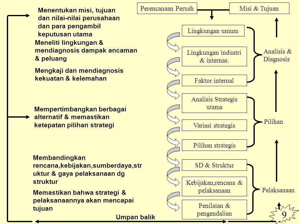 Perencanaan PerushMisi & Tujuan Lingkungan umum Lingkungan industri & internas.