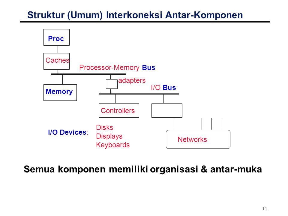 14 Struktur (Umum) Interkoneksi Antar-Komponen Proc Caches Processor-Memory Bus Memory I/O Devices: Controllers adapters Disks Displays Keyboards Networks Semua komponen memiliki organisasi & antar-muka I/O Bus