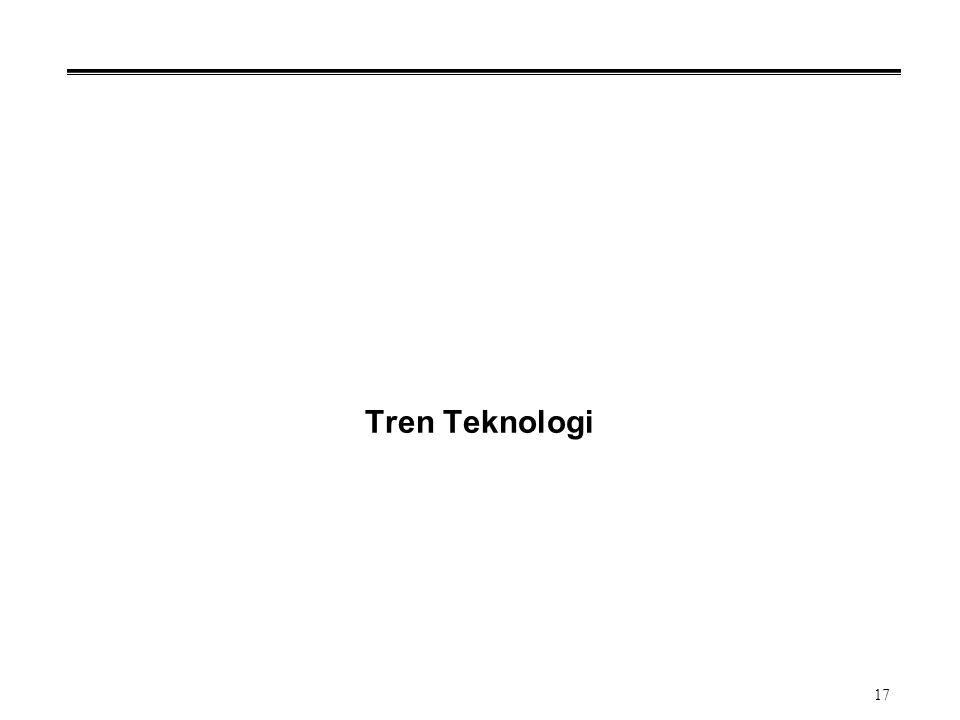 17 Tren Teknologi