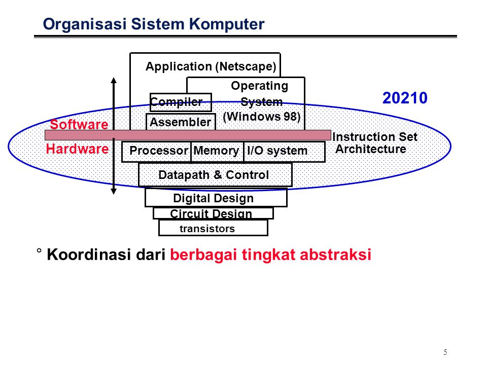 6 Tingkat-tingkat Abstraksi Organisasi Komputer °Application S/W MS Word  computer as electronic type-writer MS Excel  computer as electronic calculator °System S/W Compilers  computer as translator (source to executable program) Operating Systems  computer as machine that executes programs, stores files, prints content of files to printers, communicate with other computers °Instruction Set What basic operations can be carried out What, where, and how data can be stored & retrieved in/from memory How can data be exchanged to the outside world °Computer H/W The 5 components: Datapath, Control, Memory, Input, Output