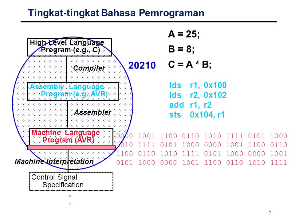 7 Tingkat-tingkat Bahasa Pemrograman High Level Language Program (e.g., C) Assembly Language Program (e.g.,AVR) Machine Language Program (AVR) Control Signal Specification Compiler Assembler Machine Interpretation A = 25; B = 8; C = A * B; ldsr1,0x100 lds r2,0x102 addr1,r2 sts0x104, r °°°° 20210