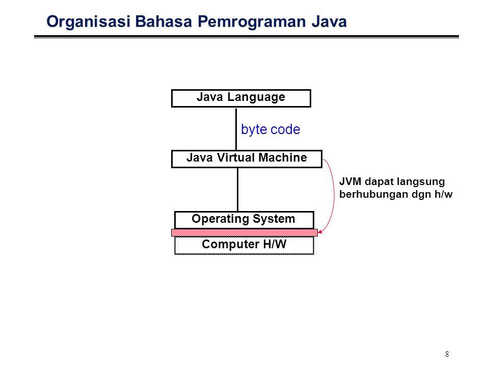 8 Organisasi Bahasa Pemrograman Java Java Language Java Virtual Machine Operating System Computer H/W byte code JVM dapat langsung berhubungan dgn h/w