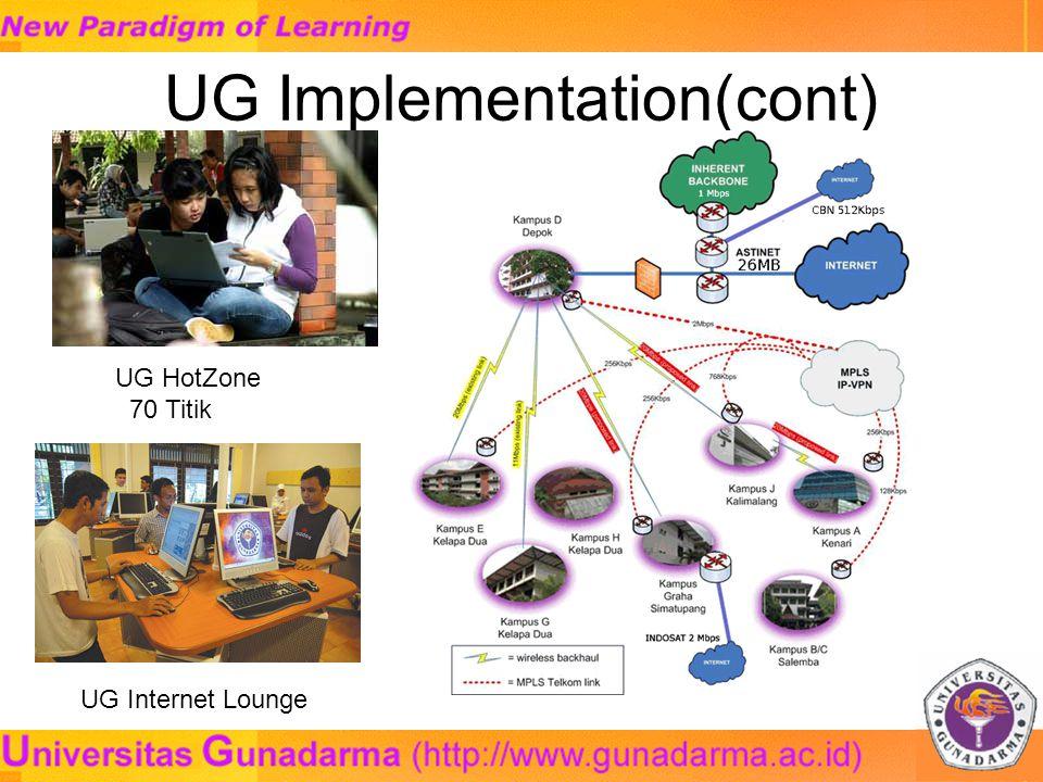 UG Implementation(cont) UG HotZone 70 Titik UG Internet Lounge