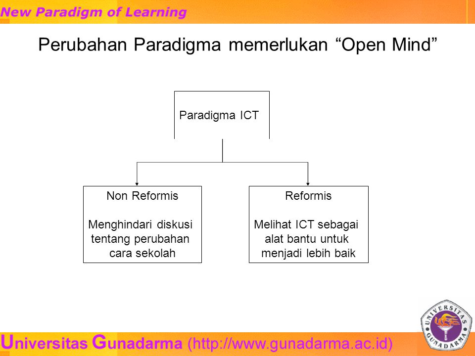 Perubahan Paradigma memerlukan Open Mind Paradigma ICT Non Reformis Menghindari diskusi tentang perubahan cara sekolah Reformis Melihat ICT sebagai alat bantu untuk menjadi lebih baik