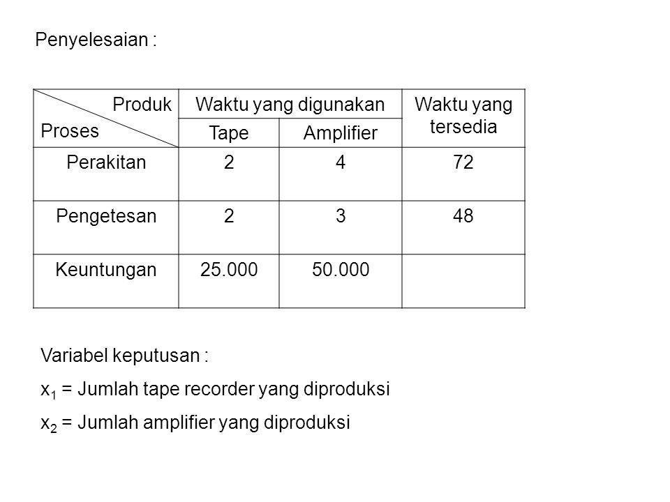 Penyelesaian : Produk Proses Waktu yang digunakanWaktu yang tersedia TapeAmplifier Perakitan2472 Pengetesan2348 Keuntungan25.00050.000 Variabel keputu
