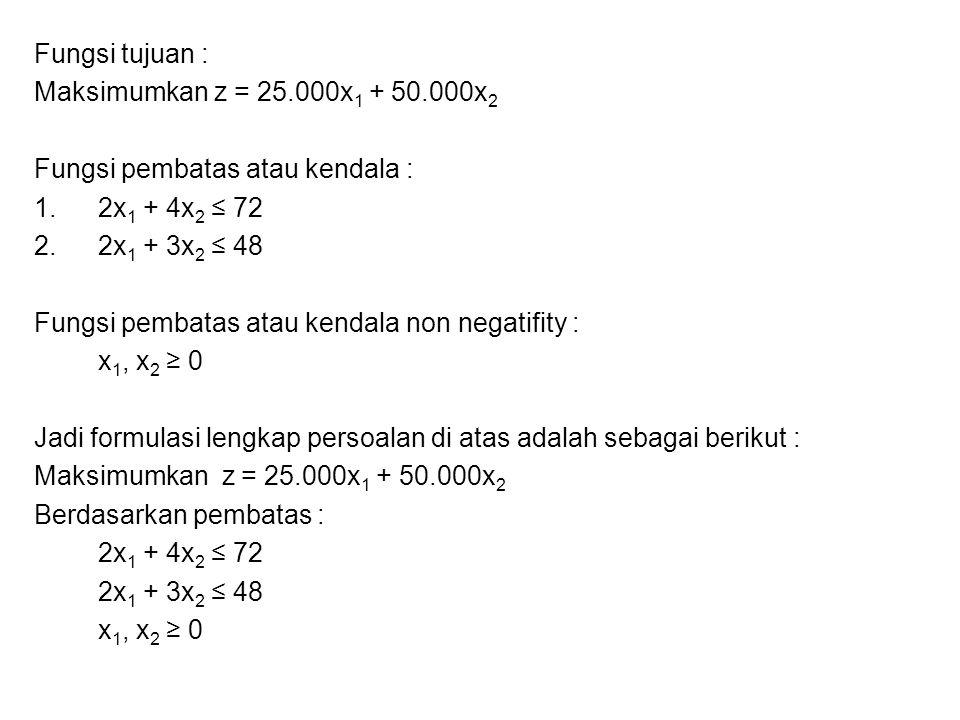 Fungsi tujuan : Maksimumkan z = 25.000x 1 + 50.000x 2 Fungsi pembatas atau kendala : 1.2x 1 + 4x 2 ≤ 72 2.2x 1 + 3x 2 ≤ 48 Fungsi pembatas atau kendal