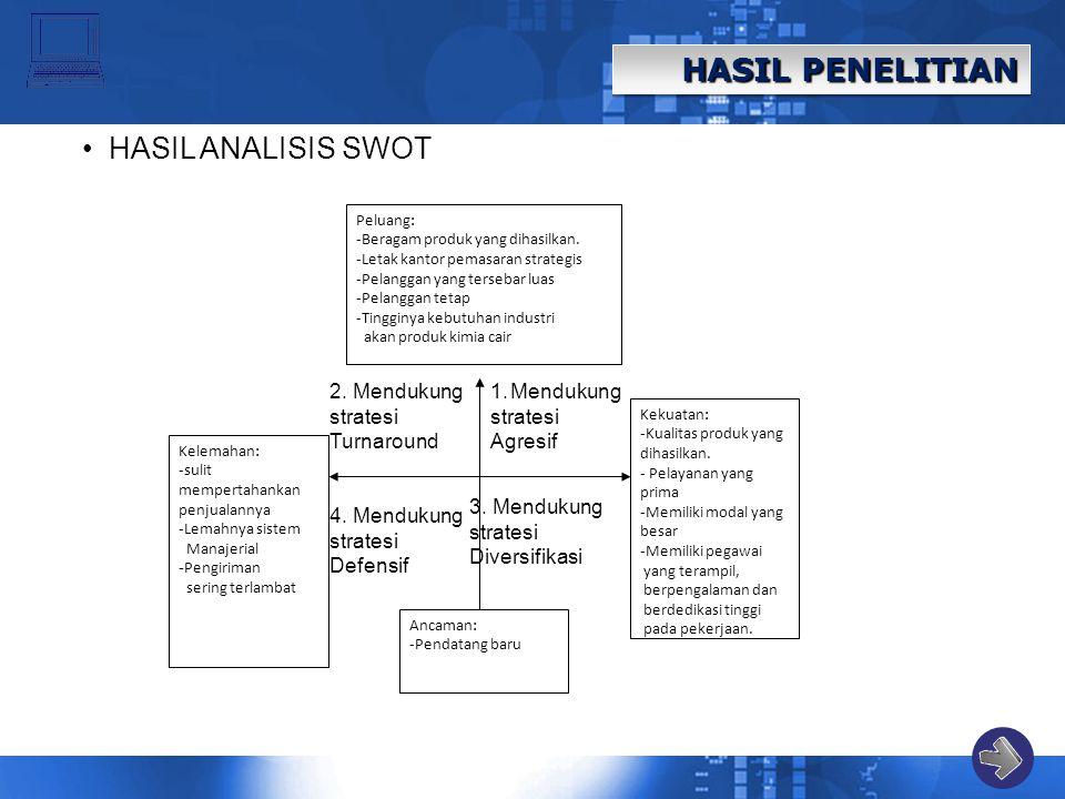 HASIL PENELITIAN HASIL ANALISIS SWOT Peluang: -Beragam produk yang dihasilkan. -Letak kantor pemasaran strategis -Pelanggan yang tersebar luas -Pelang