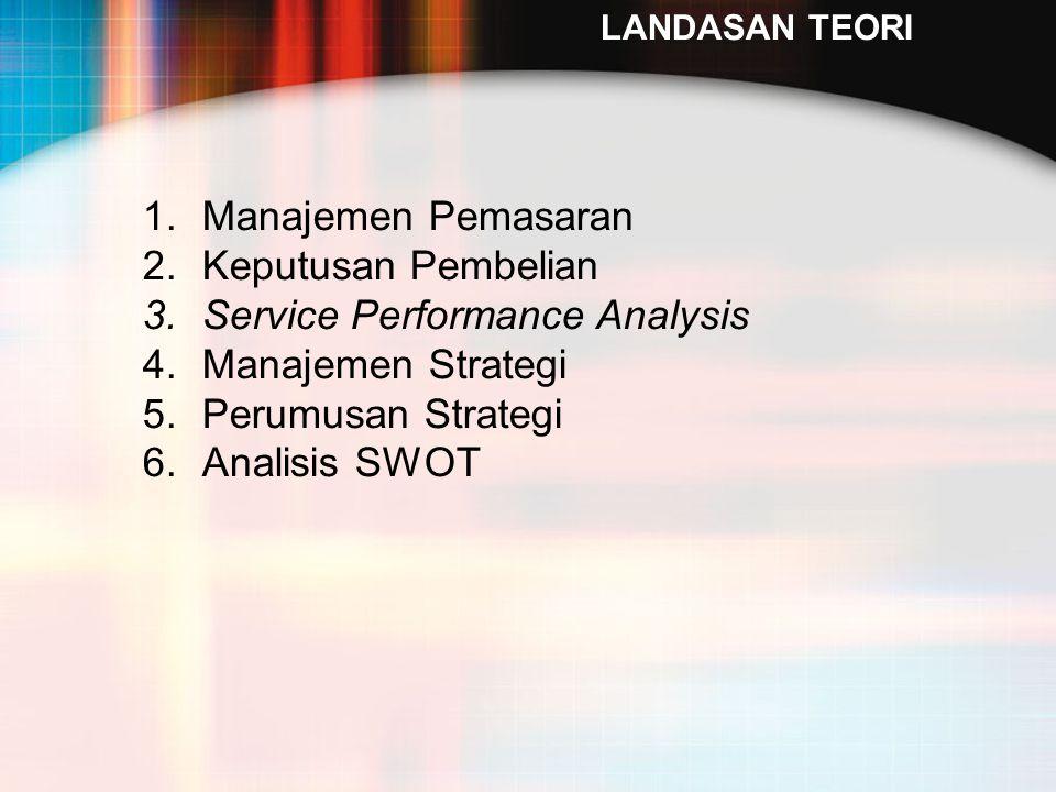 LANDASAN TEORI 1.Manajemen Pemasaran 2.Keputusan Pembelian 3.Service Performance Analysis 4.Manajemen Strategi 5.Perumusan Strategi 6.Analisis SWOT
