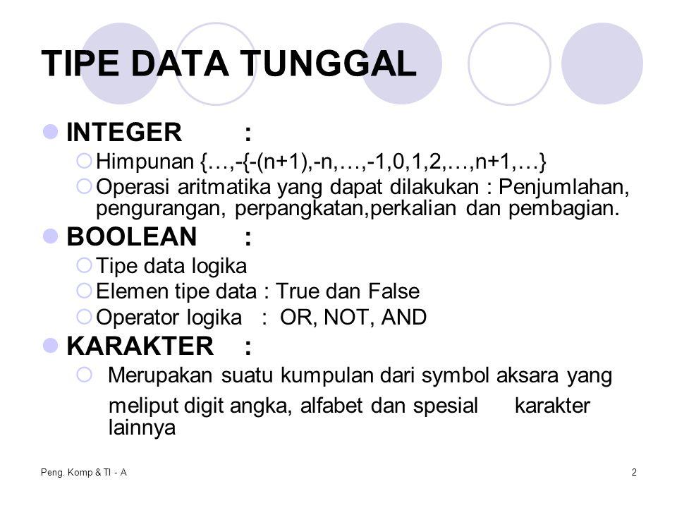 Peng. Komp & TI - A2 TIPE DATA TUNGGAL INTEGER:  Himpunan {…,-{-(n+1),-n,…,-1,0,1,2,…,n+1,…}  Operasi aritmatika yang dapat dilakukan : Penjumlahan,