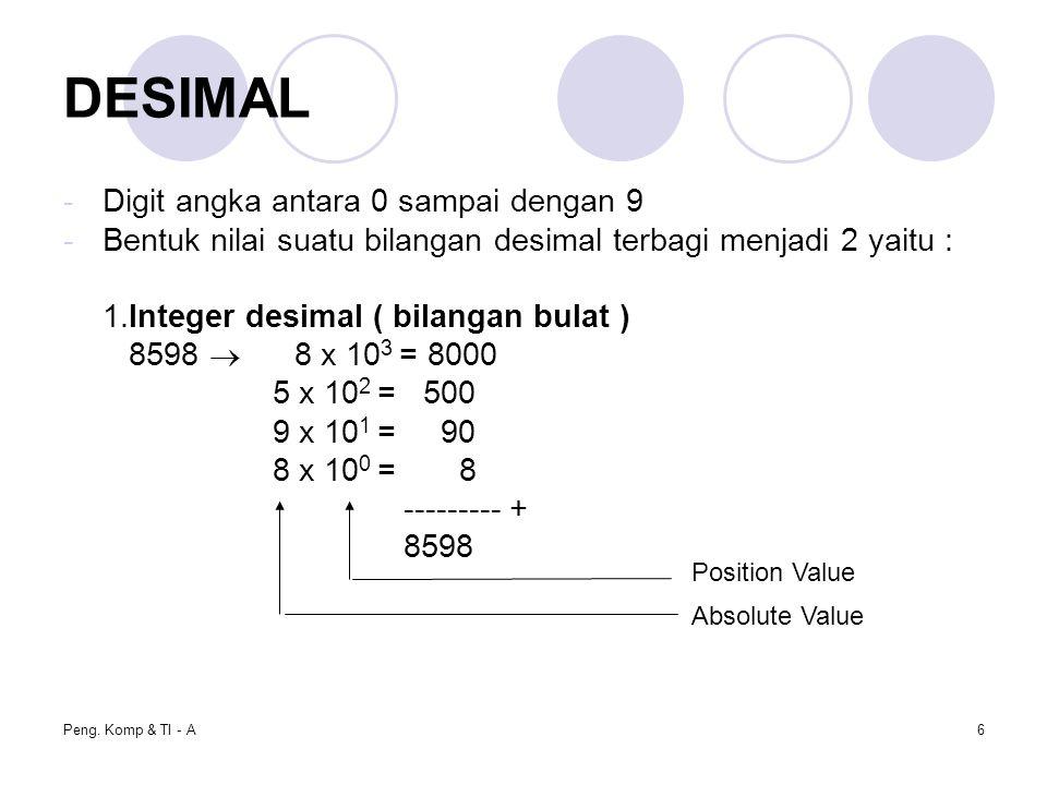 Peng. Komp & TI - A6 DESIMAL -Digit angka antara 0 sampai dengan 9 -Bentuk nilai suatu bilangan desimal terbagi menjadi 2 yaitu : 1.Integer desimal (