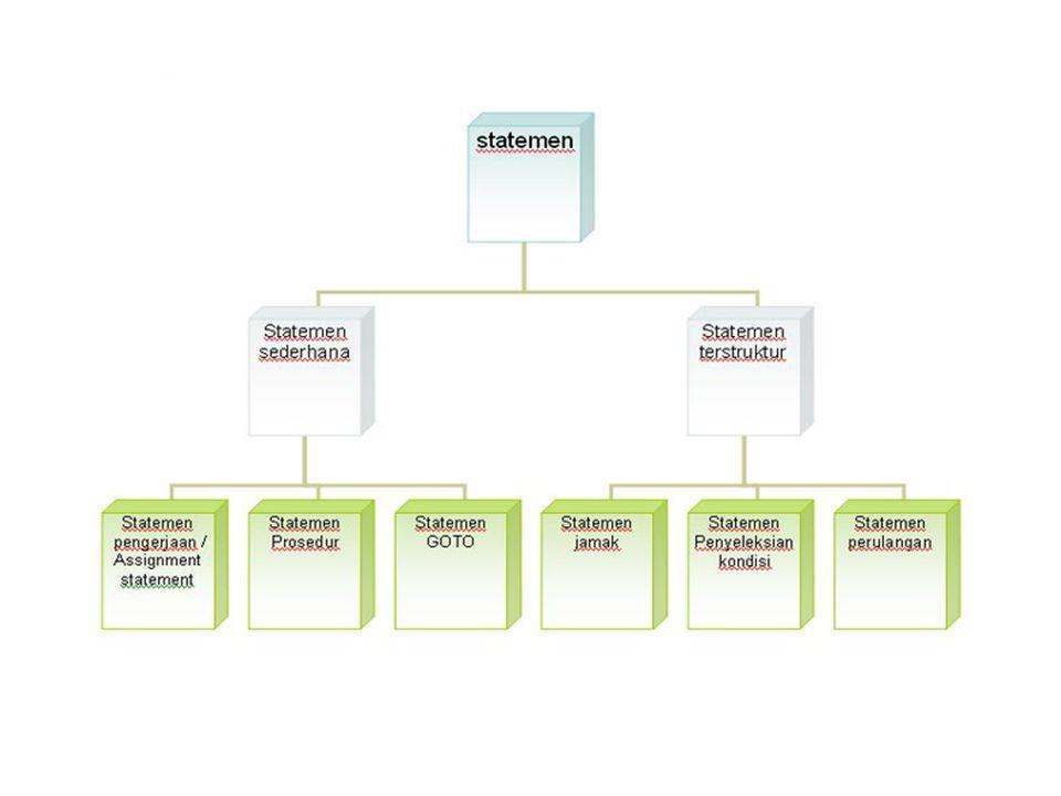 Case – Of Struktur Case - Of mempunyai suatu ungkapan logika yang disebut dengan selector dan sejumlah statemen yang diawali dengan suatu label permasalahan (case label) yang mempunyai tipe sama dengan selector.