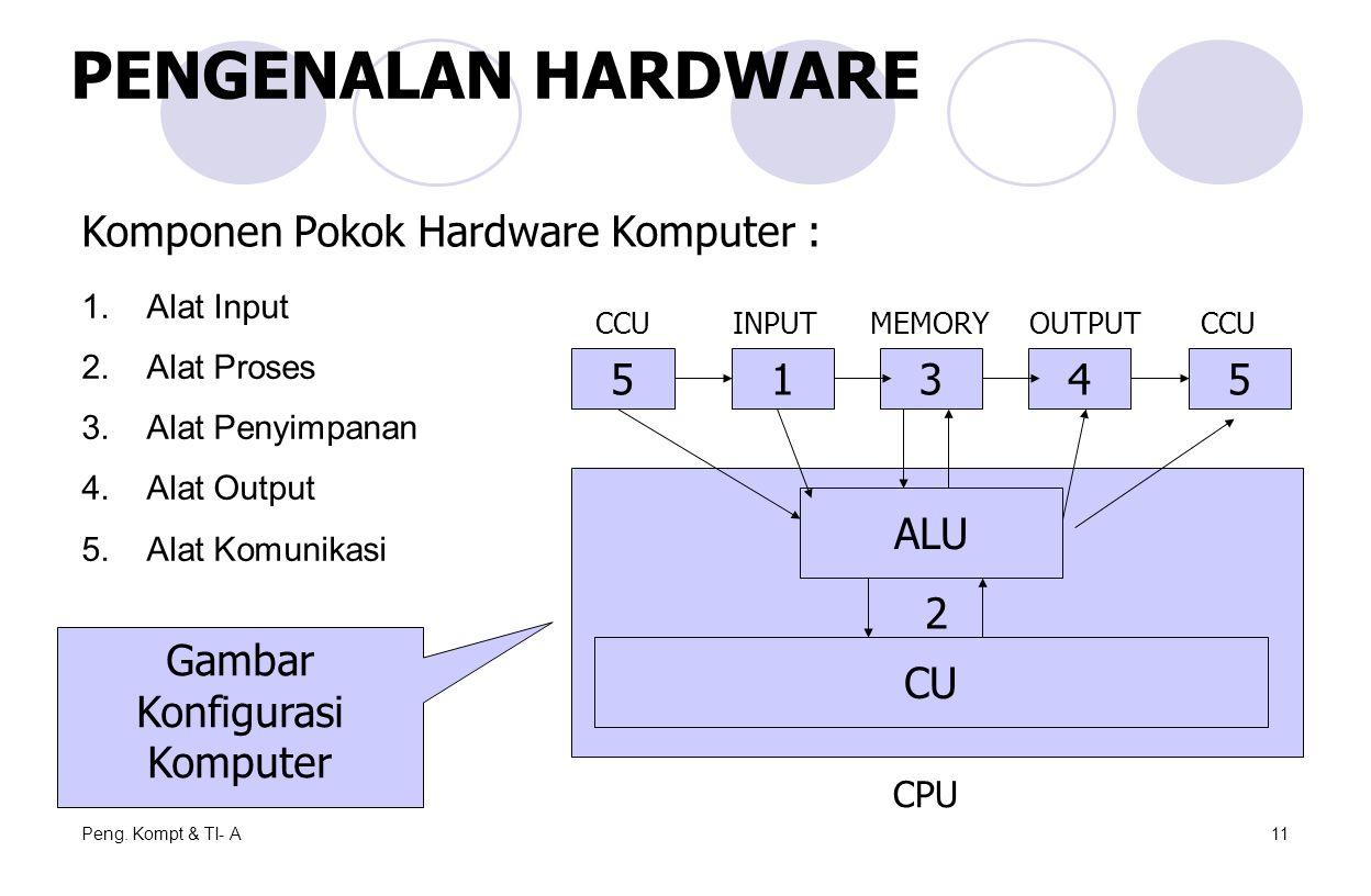 Peng. Kompt & TI- A11 1.Alat Input 2.Alat Proses 3.Alat Penyimpanan 4.Alat Output 5.Alat Komunikasi Komponen Pokok Hardware Komputer : 54315 2 ALU CU