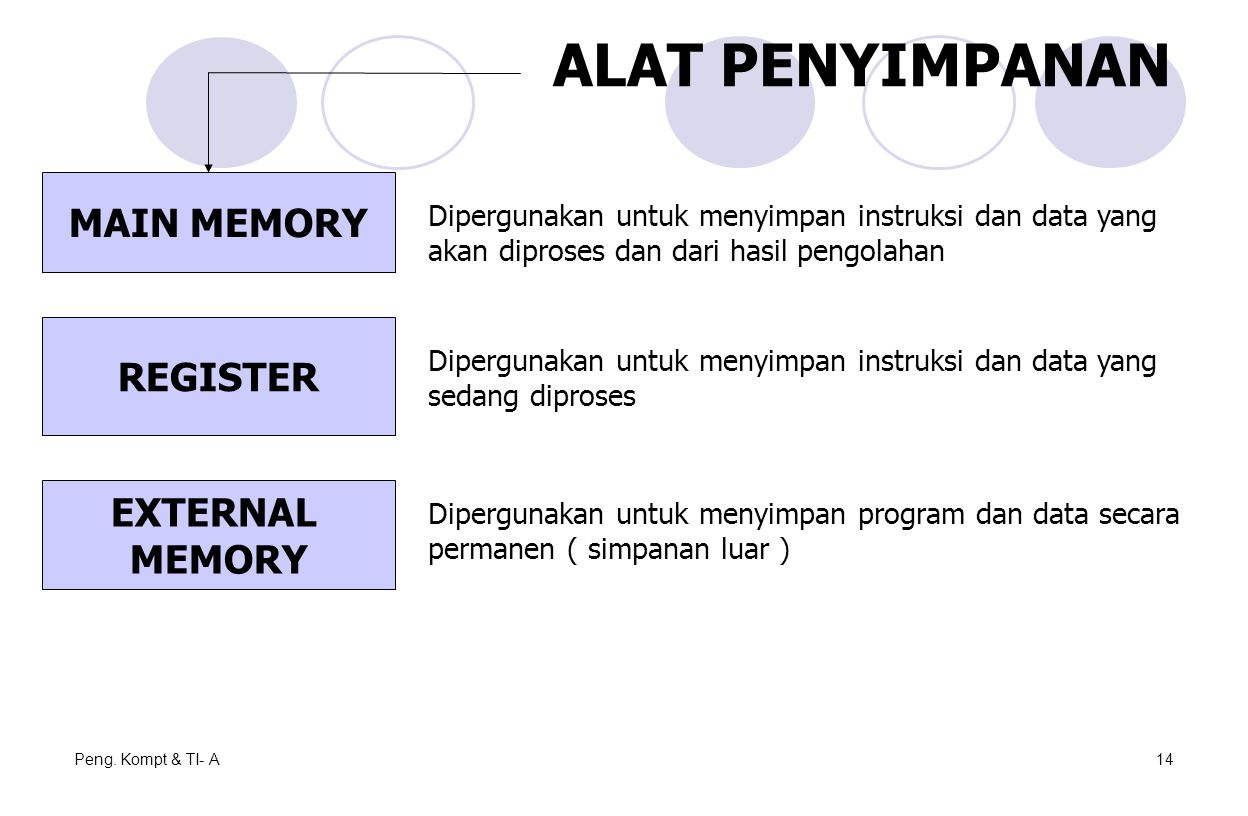 Peng. Kompt & TI- A14 ALAT PENYIMPANAN MAIN MEMORY REGISTER EXTERNAL MEMORY Dipergunakan untuk menyimpan instruksi dan data yang akan diproses dan dar