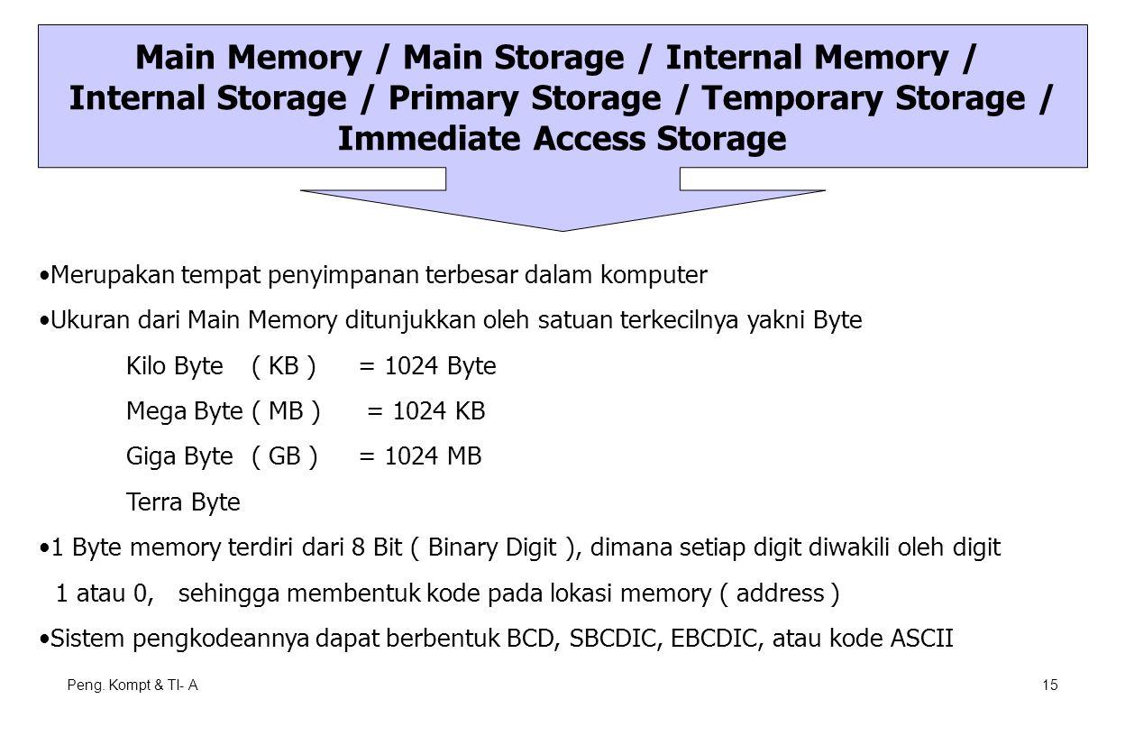 Peng. Kompt & TI- A15 Main Memory / Main Storage / Internal Memory / Internal Storage / Primary Storage / Temporary Storage / Immediate Access Storage