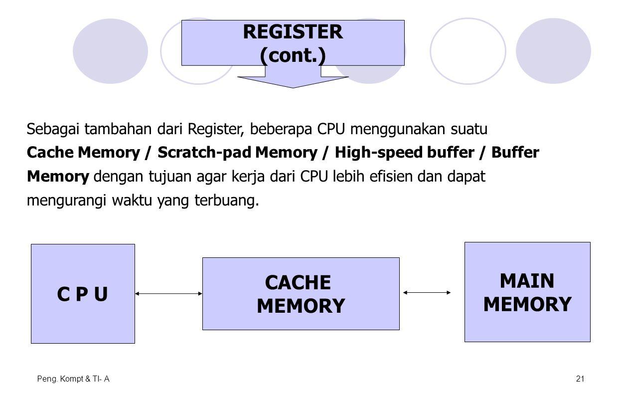 Peng. Kompt & TI- A21 C P U CACHE MEMORY MAIN MEMORY Sebagai tambahan dari Register, beberapa CPU menggunakan suatu Cache Memory / Scratch-pad Memory