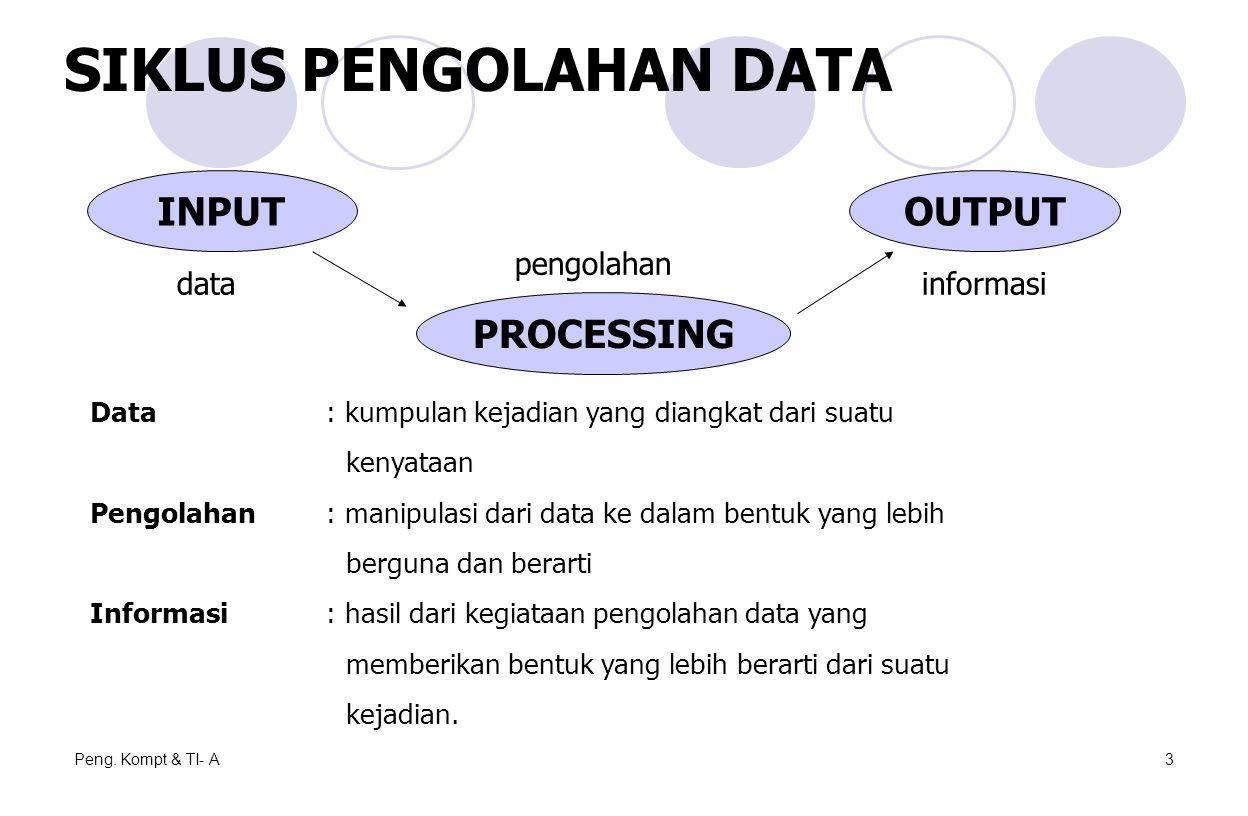 Peng. Kompt & TI- A3 SIKLUS PENGOLAHAN DATA INPUT PROCESSING OUTPUT datainformasi pengolahan Data: kumpulan kejadian yang diangkat dari suatu kenyataa