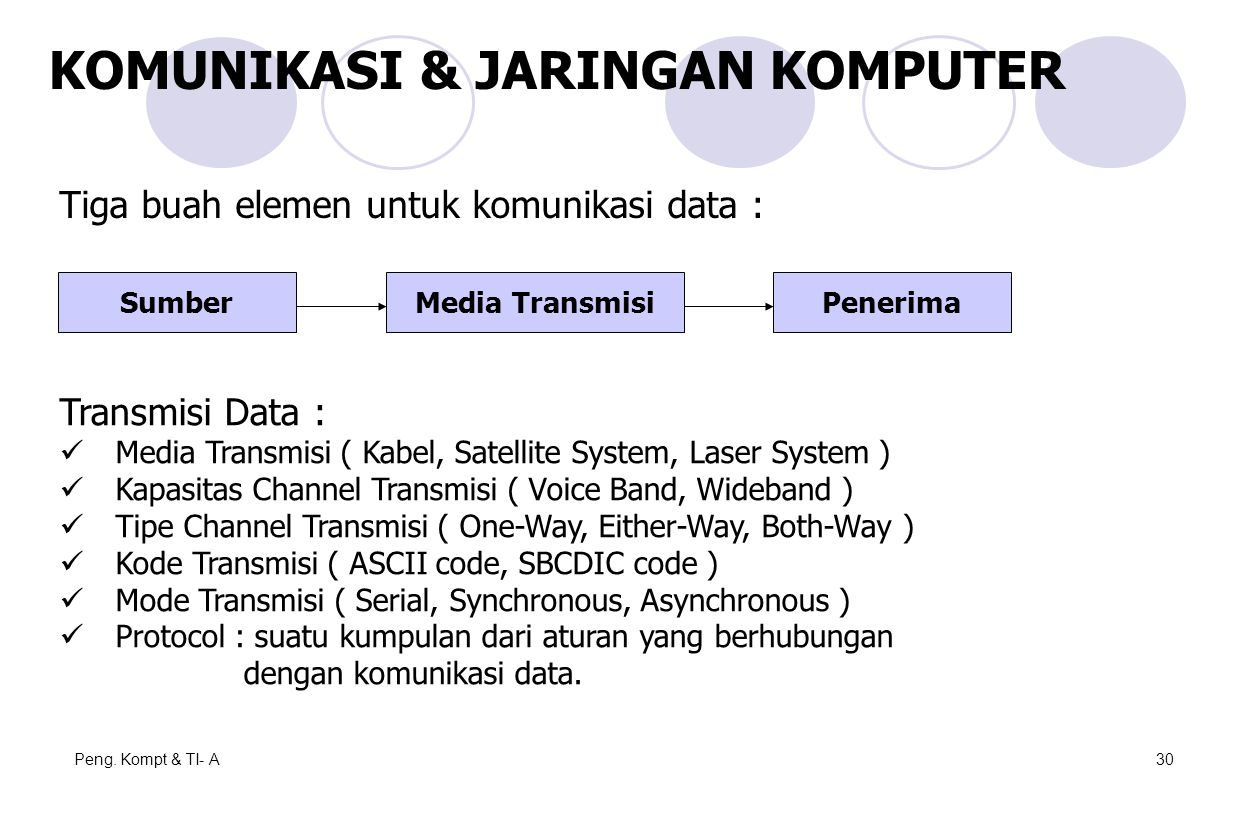 Peng. Kompt & TI- A30 KOMUNIKASI & JARINGAN KOMPUTER SumberPenerimaMedia Transmisi Tiga buah elemen untuk komunikasi data : Transmisi Data : Media Tra