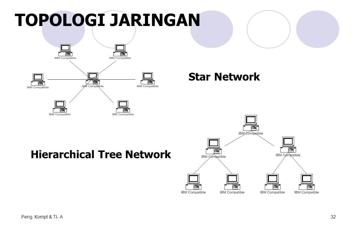 Peng. Kompt & TI- A32 TOPOLOGI JARINGAN Star Network Hierarchical Tree Network