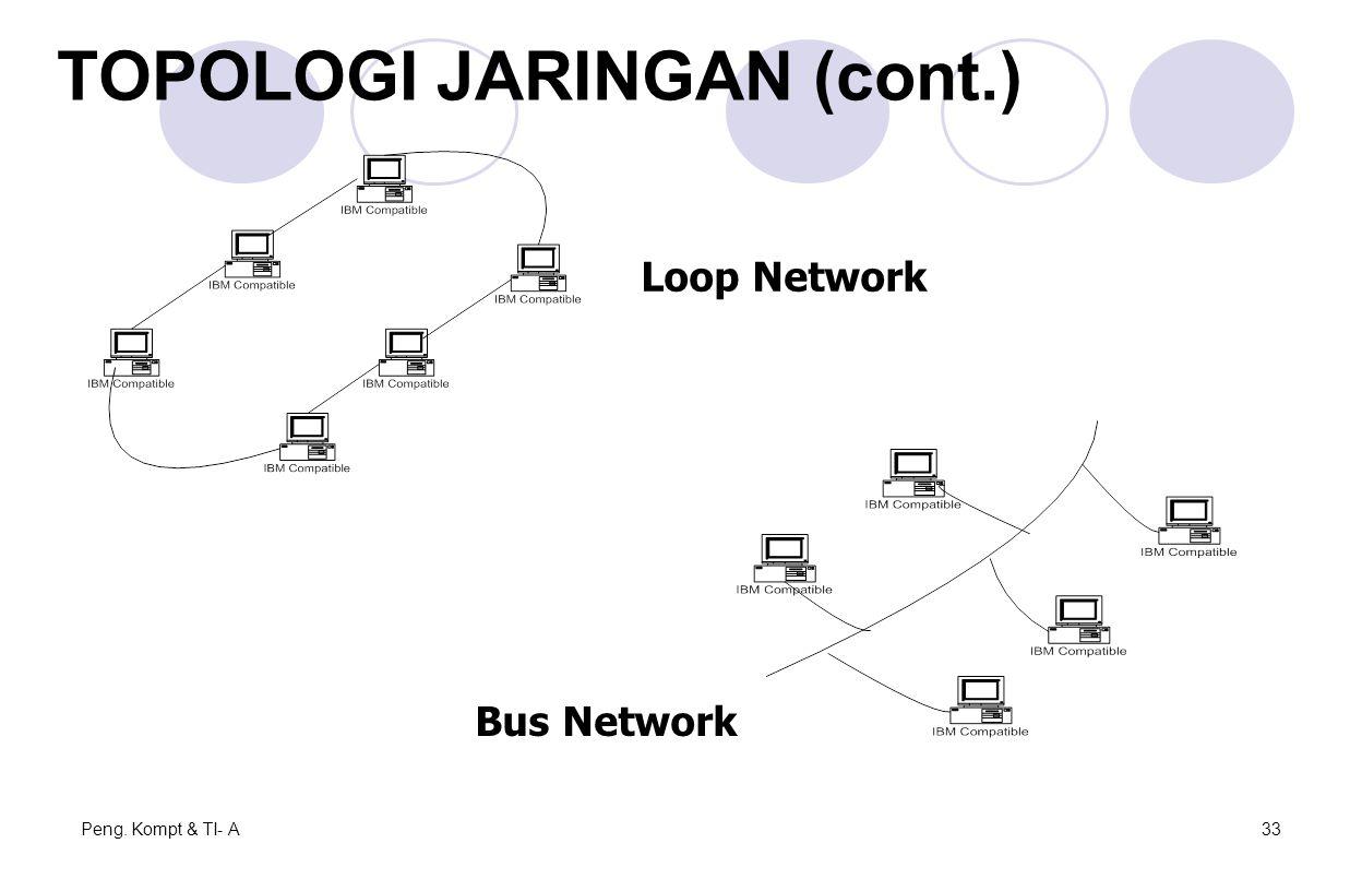 Peng. Kompt & TI- A33 Loop Network Bus Network TOPOLOGI JARINGAN (cont.)
