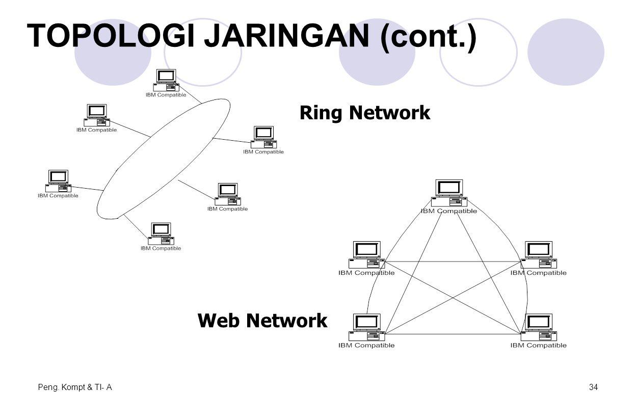 Peng. Kompt & TI- A34 Ring Network Web Network TOPOLOGI JARINGAN (cont.)