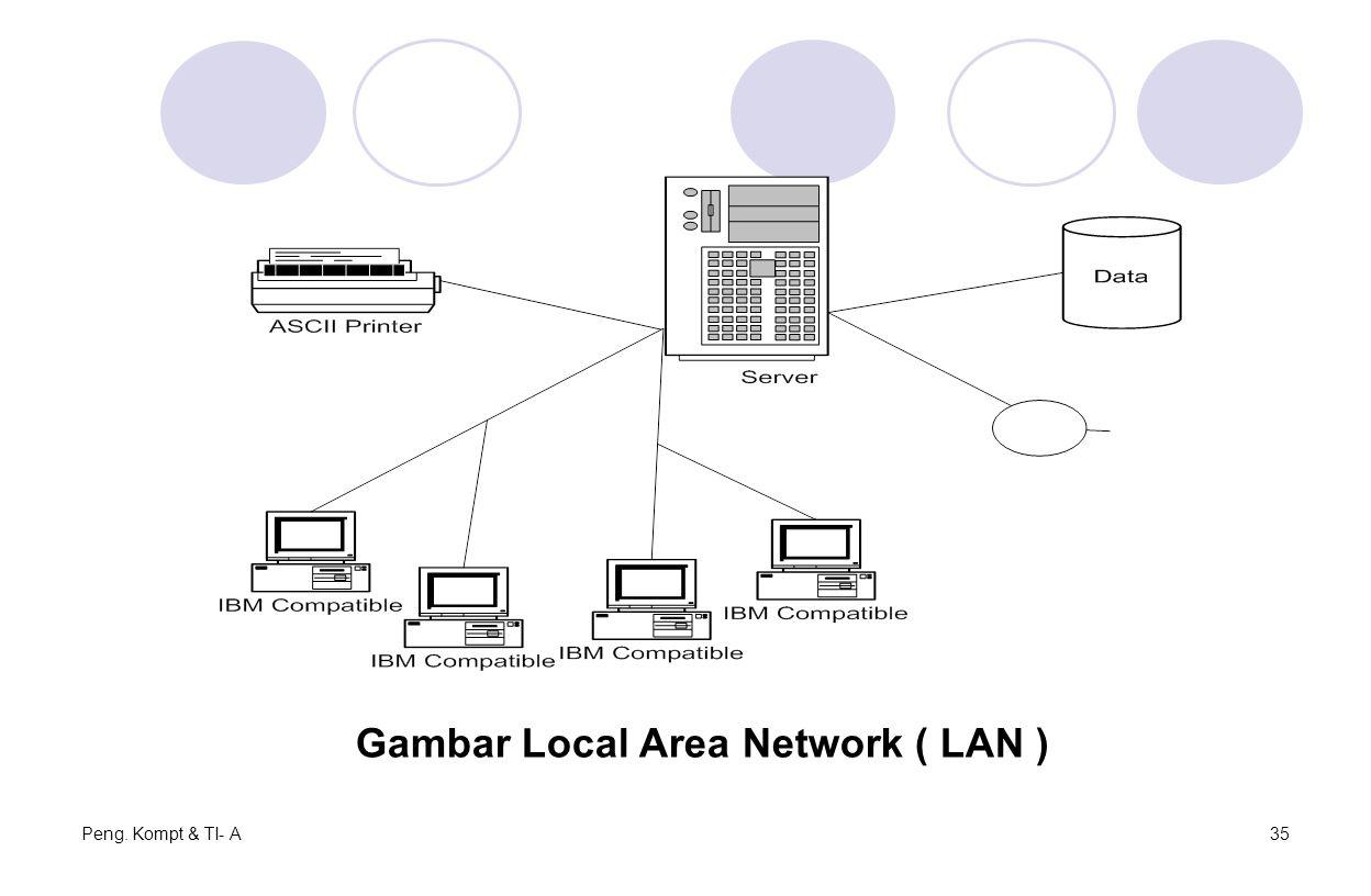 Peng. Kompt & TI- A35 Gambar Local Area Network ( LAN )