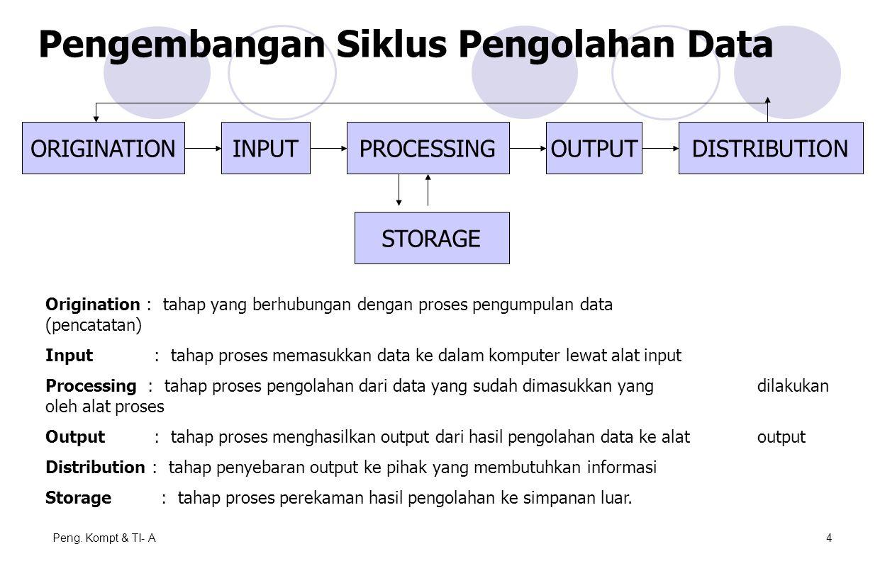 Peng. Kompt & TI- A4 Pengembangan Siklus Pengolahan Data ORIGINATIONINPUTPROCESSINGOUTPUTDISTRIBUTION STORAGE Origination : tahap yang berhubungan den